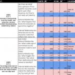 Revising via Scene Map Spreadsheet